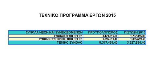 τεχνικό πρόγραμμα, δήμος Ιλίου, 2015