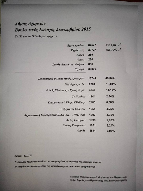 Αποτελέσματα εκλογών στις Αχαρνές