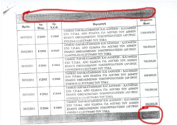Εντάλματα πληρωμής δήμου Φυλής 2011