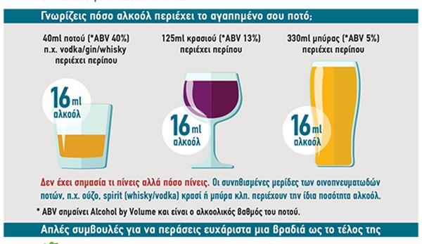 Ορθή Κατανάλωση Αλκοόλ