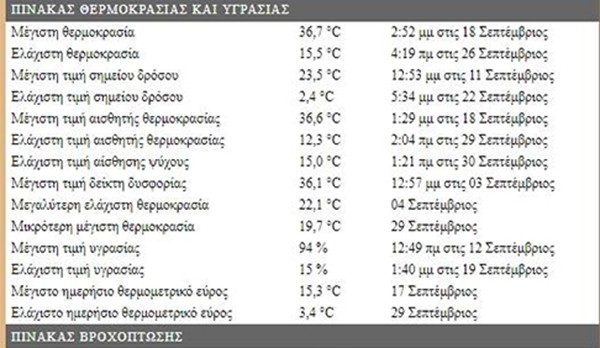 Μετεωρολογικό Σταθμό Αχαρνών, Σεπτέμβριος, στατιστικά στοιχεία